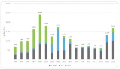 Las importaciones de etanol siguen al alza en la Unión Europea