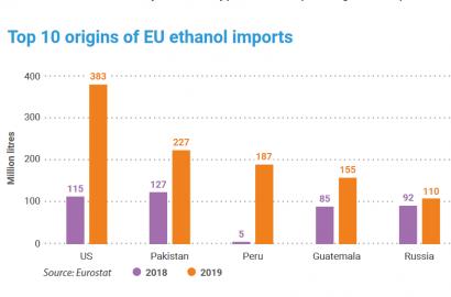 La Unión Europea duplica las importaciones de etanol en 2019