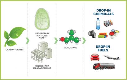 Inicia operaciones la primera fábrica de isobutanol