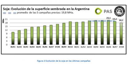 """Argentina no cultiva soja para producir biodiésel"""