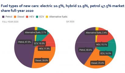 Casi ocho de cada diez vehículos vendidos en Europa se siguen moviendo con gasolina o diésel