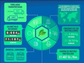 Un proyecto estudia el desempeño de camiones impulsados sólo con biodiésel100
