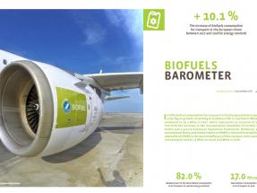 El biodiésel dispara el consumo de biocarburantes en Europa con una importante subida en España