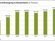 Balance positivo para el bioetanol alemán en 2013