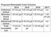 Estados Unidos fija la cuota de biocarburantes hasta 2017