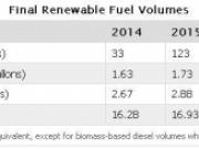 La EPA lanza los requisitos finales de volumen para los biocombustibles