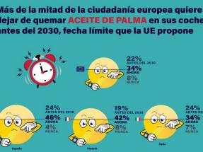 El 92% de la población española no sabe que el biodiésel que consume contiene aceites de palma y soja