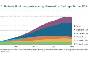 La Agencia Internacional de la Energía no cuenta con el biodiésel de cultivos para 2040