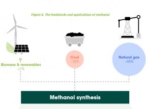 """""""El metanol renovable podría ser competitivo en costes antes de 2050"""""""