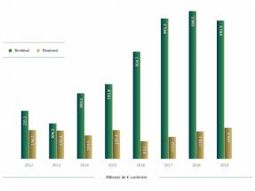 Los biocarburantes no cumplen con el objetivo de incorporación al transporte y bajan su aportación al PIB