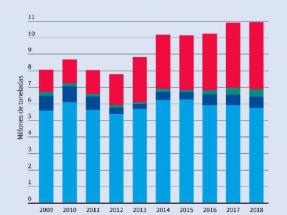 La Unión Europea incrementa el uso de aceite de palma para producir energía