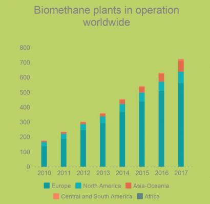 El biometano está a punto de alcanzar las mil plantas en todo el mundo