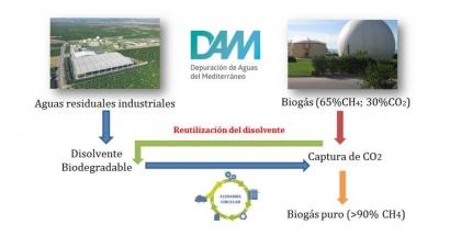 Residuos industriales que mejoran la purificación de biogás a biometano