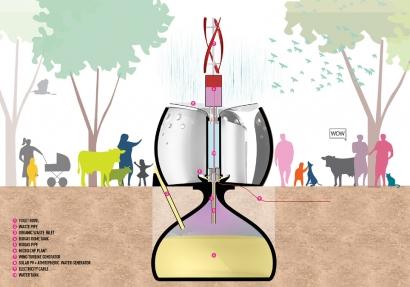 Microplantas de biogás con excrementos humanos para imprimir en 3D y aprovecharlas como retretes