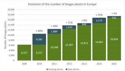 El biogás europeo frena su crecimiento