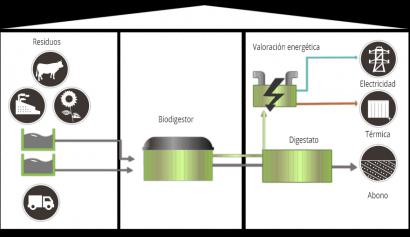 Extremadura promoverá 19 nuevas plantas de biogás agroindustrial