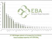 España solo aporta 39 plantas de biogás agroindustrial a las 17.240 europeas