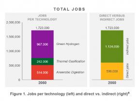 Un estudio calcula que el biometano y el hidrógeno crearán dos millones de empleos hasta 2050