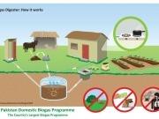 Paquistán tiene potencial para construir cinco millones de plantas de biogás