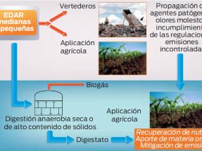 El proyecto LIFE Anadry impulsa plantas de biogás para pequeñas depuradoras
