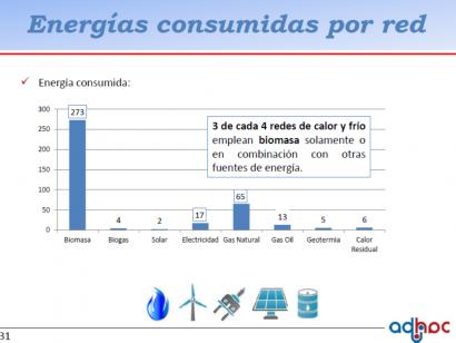 Tres de cada cuatro redes de climatización en España utilizan biomasa