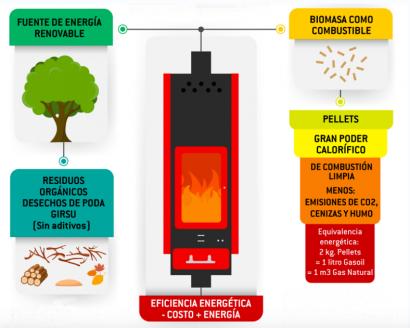 ARGENTINA: Chubut: La petrolera provincial impulsa el uso de pellets para estufas