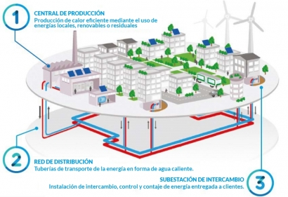 Engie y DH Eco Energías presentan una red de biomasa y gas de 28 MW a construir en Palencia