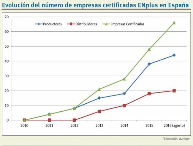 ENplus Empresas Certificadas
