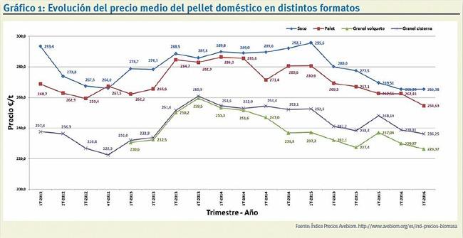Evolución precio pellet doméstico
