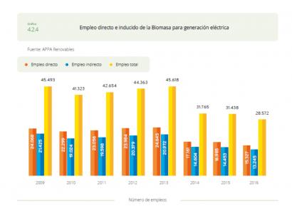 La biomasa se estanca en empleos y aportación al PIB