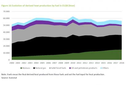 Las redes de calor con biomasa en Europa solo son superadas por las de gas