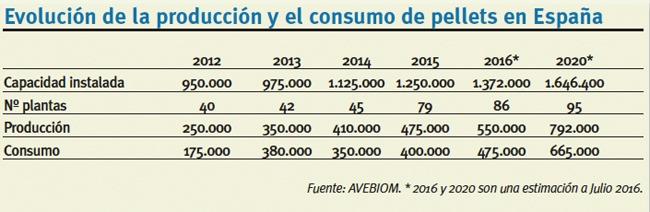 Pellets Evolución de Producción y Consumo en España