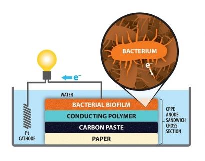 Lodos de depuradoras para alimentar pilas de combustible microbianas