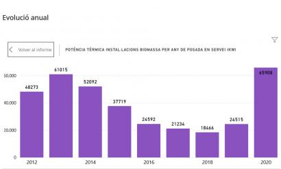 Cataluña instala en 2020 una cifra record de biomasa térmica: 66 megavatios