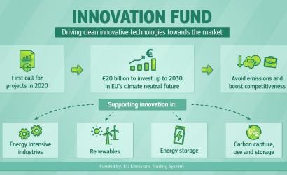 El Fondo de Innovación de la UE confía en los biocombustibles entre los proyectos a invertir 122 millones