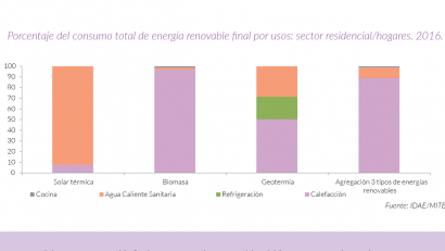 El 91% de la energía renovable que se consume en los hogares procede de la biomasa