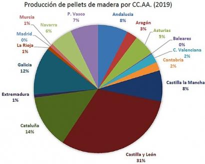 España bate récord de producción de pélets en 2019, pero afronta un 2020 muy incierto