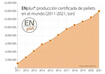 Millones de toneladas de pélets certificados dentro de millones de estufas y calderas modernas
