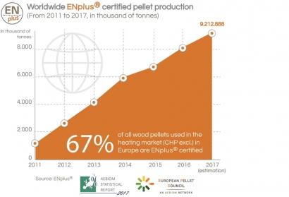 Una tercera parte del pélet mundial certificado ENplus sale de Alemania y Austria