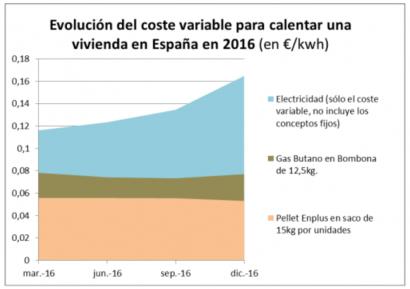 El precio más bajo del pélet coincide con la electricidad y el gas más caros