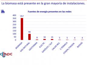 El crecimiento de redes de calor con biomasa se multiplica por cinco en 2020, pero faltan algunas