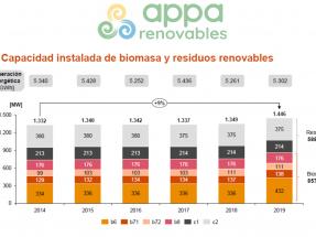 Cómo lograr que la biomasa aporte un ahorro anual neto de 3.600 millones al Estado