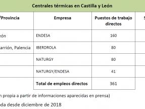 CCOO pide apostar fundamentalmente por la biomasa y la hidráulica de bombeo en Castilla y León