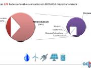 La biomasa mantiene el liderazgo en redes de calor y el mayor potencial de crecimiento