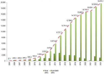 BRASIL: Ya es una realidad: La eólica, segunda fuente eléctrica por capacidad y llega a los 15 GW instalados