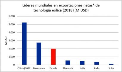 La industria eólica española es la tercera del mundo en exportación