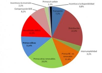 La eólica supuso solo el 11,4% de los costes eléctricos regulados en 2013