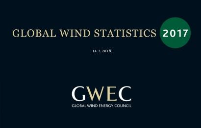 En 2017, la eólica creció en la región el 16%, y prácticamente alcanza los 22 GW instalados totales