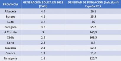 Albacete vuelve a ser la provincia con más generación eólica de España, por delante de Burgos y Lugo