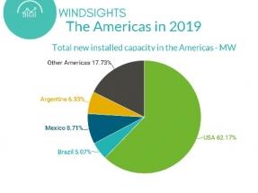 Líderes en nueva capacidad eólica en 2019 en Latinoamérica